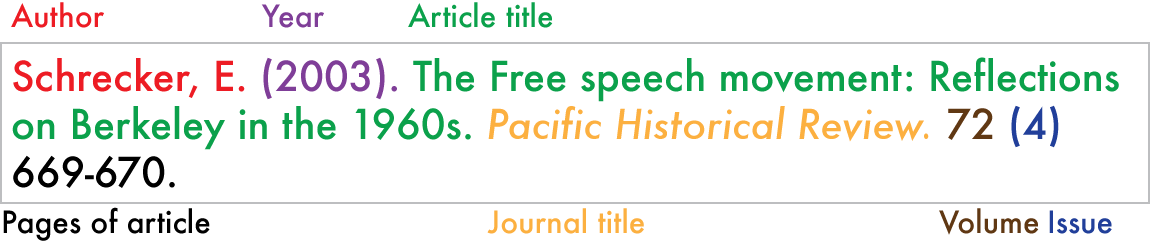 illustrates the different parts of a scholarly article citation, including author, date of publication, title of the article, title of the journal, volume, issue, and pages. The example shown is in APA format. Example citation item containing information in this order: Author. (Year). Article Title. Journal Title (italicized). Volume (Issue). Pages of article. The example shown following this order is: Schrecker, E. (2003). The Free speech movementL Reflections on Berkeley in the 1960s. Pacific Historical Review (italicized). 72 (4) 669-670.