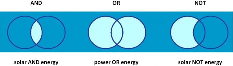 a simple diagram showing examples of how Boolean operators might be used to develop a search strategy. The examples are: solar AND energy, power OR energy, and solar NOT energy.