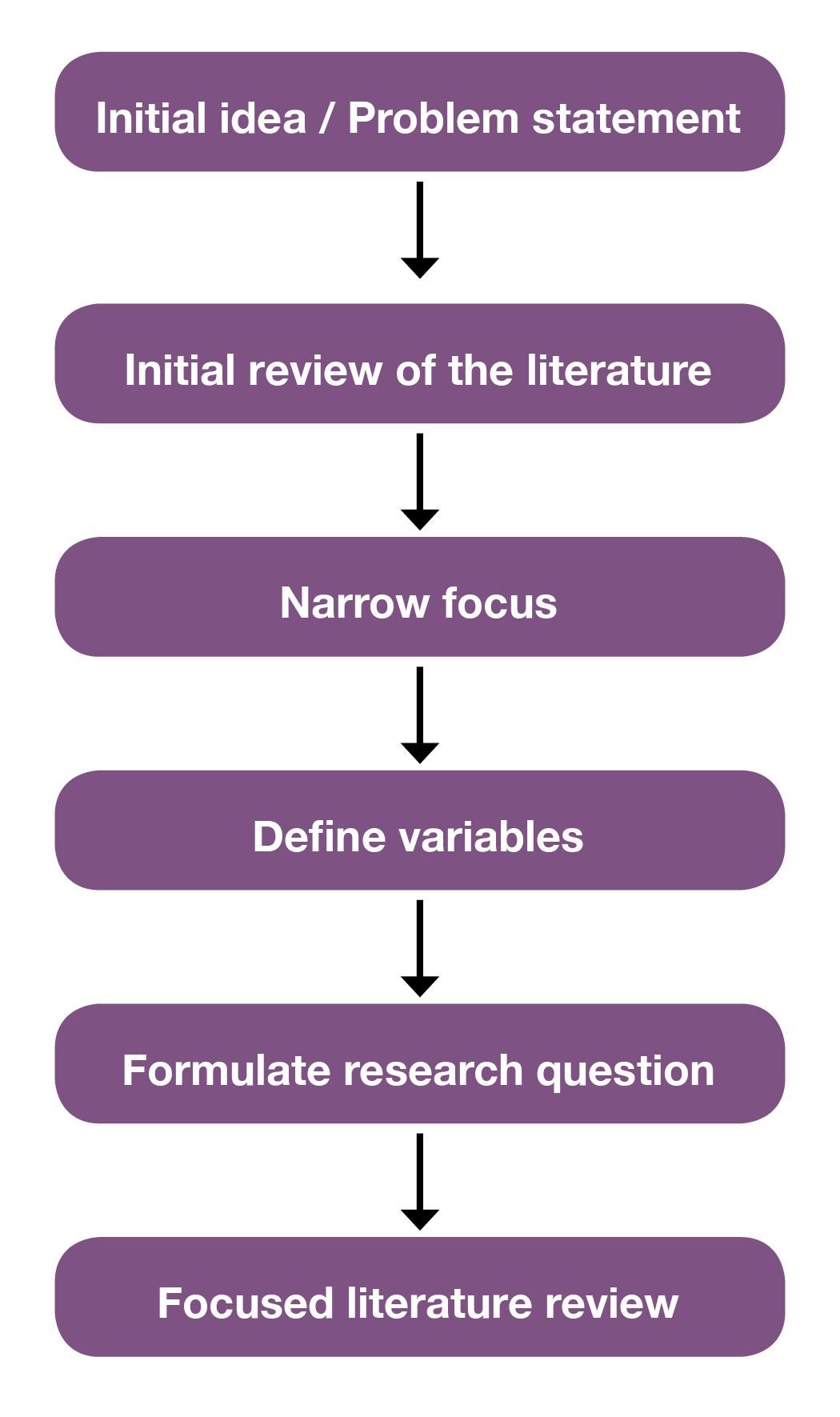 shows six boxes labelled with the basic steps in the literature review process, from the initial idea and development of a problem statement to an initial review of the literature. After narrowing focus and define variables, the research question is formulated and the focused literature review begins.