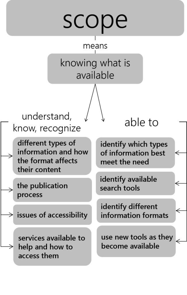 illustrates what skills are needed to find what is available on a topic. Students should be able to understand, know, and recognize different types of information, the publication process, issues of accessibility, and what services are available to help them. In this way, students are able to identify different types of information, available search tools, different information formats, and use new tools as they become available.