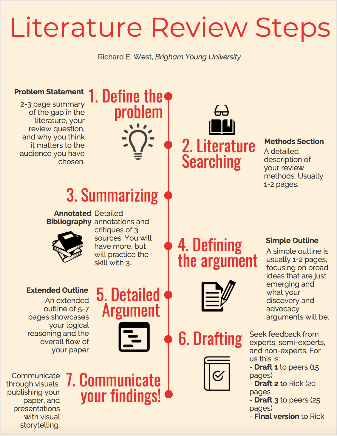 A series of literature review steps