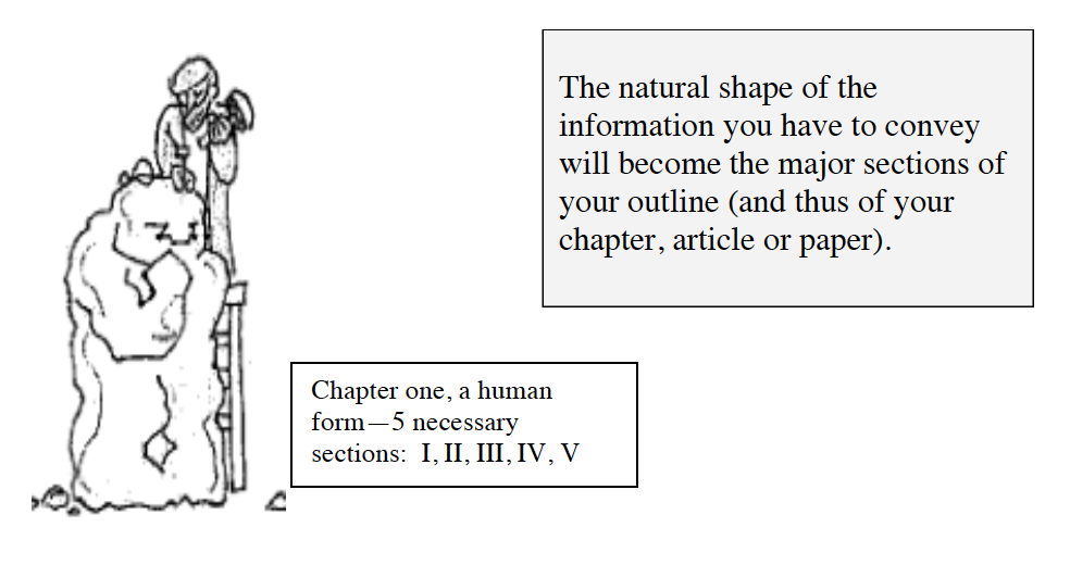 The natural shape of the information you have to convey will become the major sections of your outline (and thus of your chapter, article or paper).