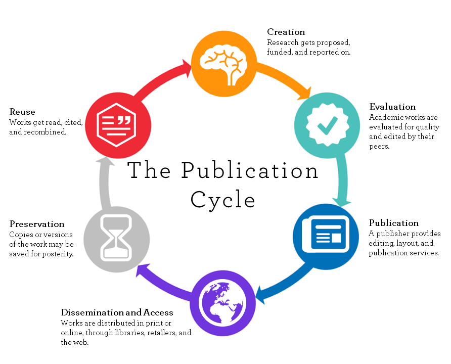 shows a continuous circle containing six bubbles that illustrate how an idea for a research study proceeds through evaluation for quality by peers to publication. After publication, the study is disseminated in print or electronic form and accessed through libraries, vendors, and the web. Preservation and reuse make up the remaining bubbles.