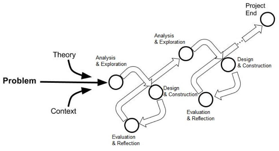 the DBR process