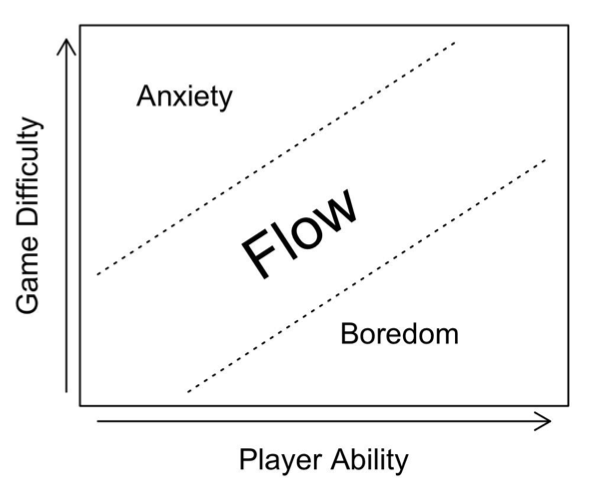 Games and Flow theory. Limitations such as resources, levels, etc. work to keep game players in flow.