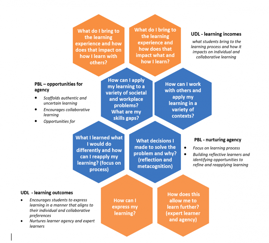 Diagram that shows the connection (with accompanying questions) between UDL learning outcomes and incomes and PBL nurturing agency and opportunities for agency.