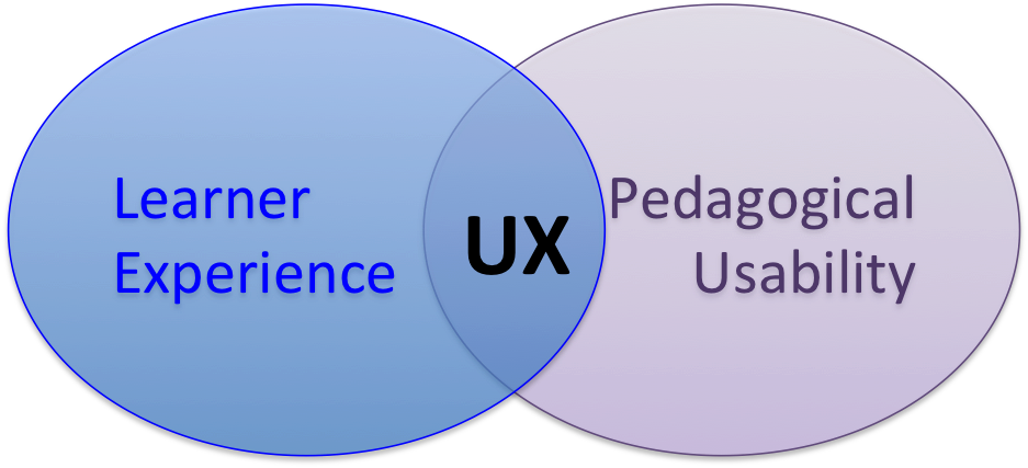 Venn diagramm of learner experience and pedagogical usability