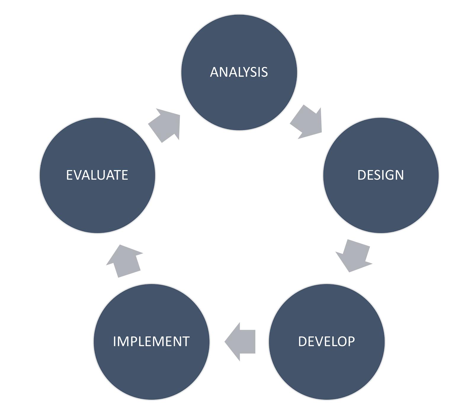 Unidirectional ADDIE diagram