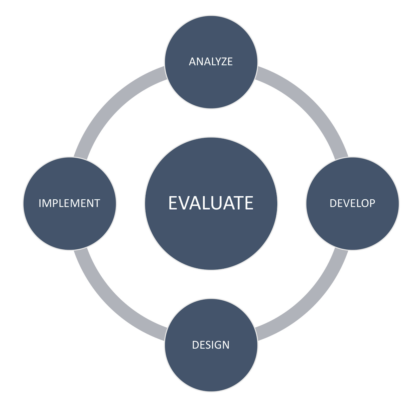 ADDIE diagram presented in loop with evaluation stage in the center