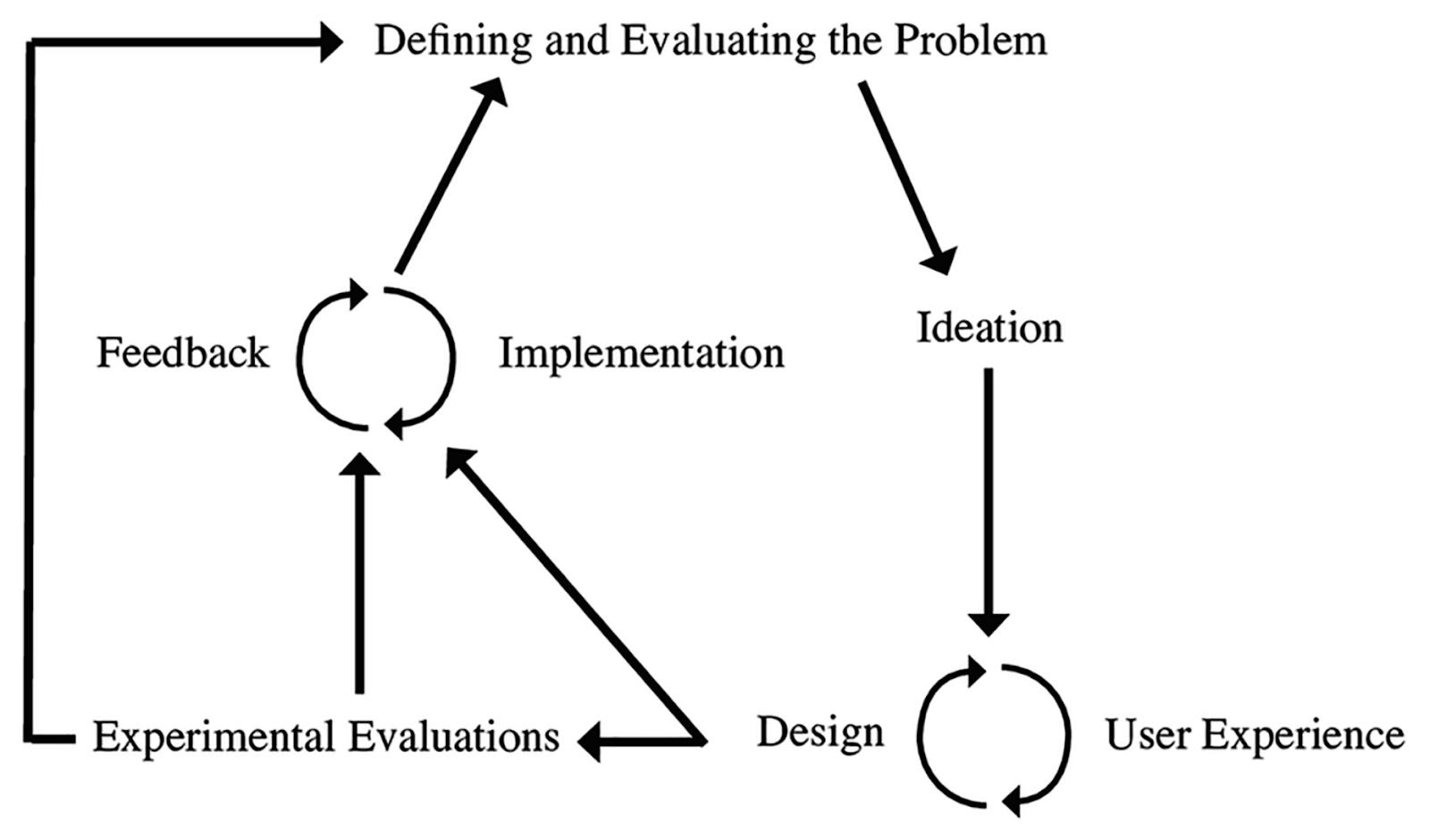 The Design Implementation Framework