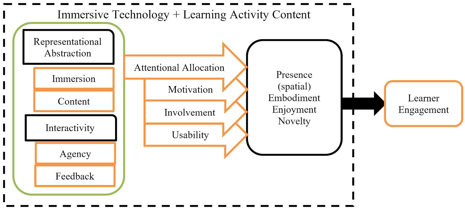 The Immersive Framework