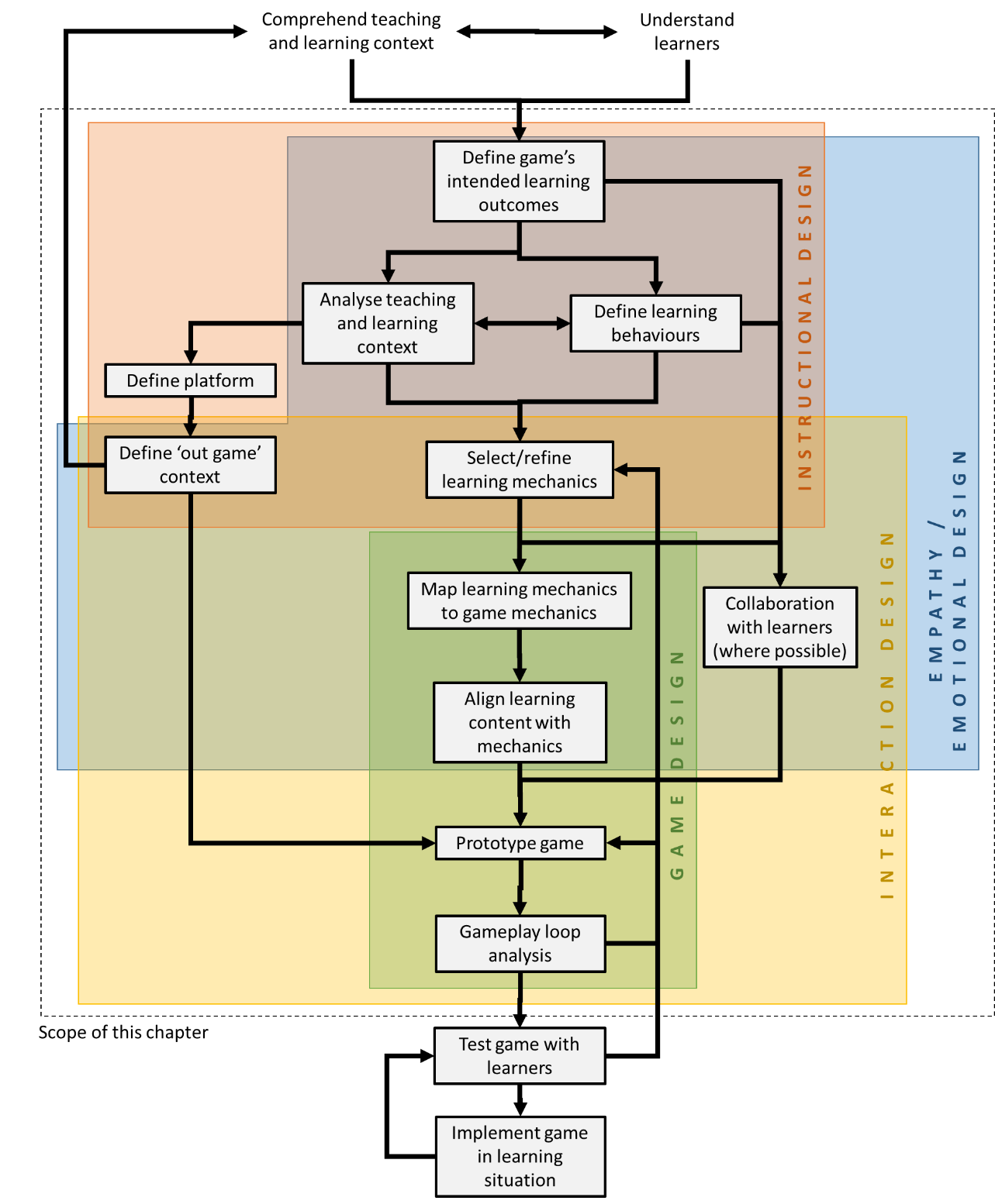 Workflow for Systematic Design of Game-Based Learning Interventions