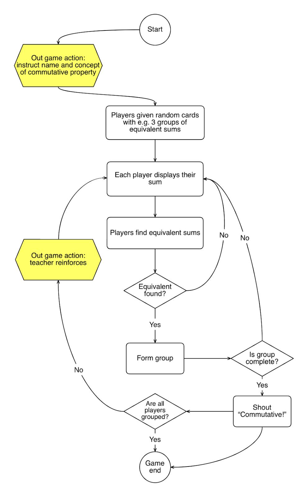 Gameplay loop analysis