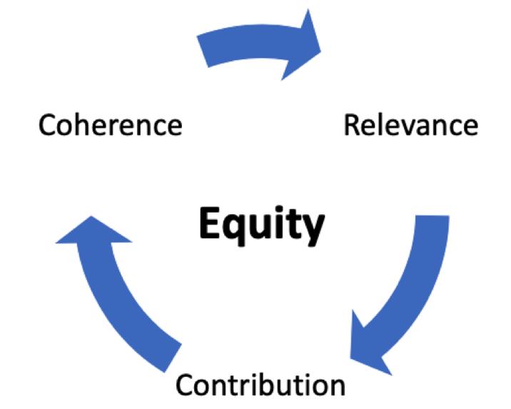 Social equity framework