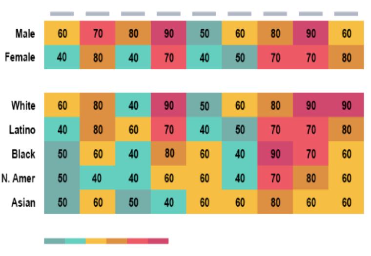 Heatmap of learner experience data