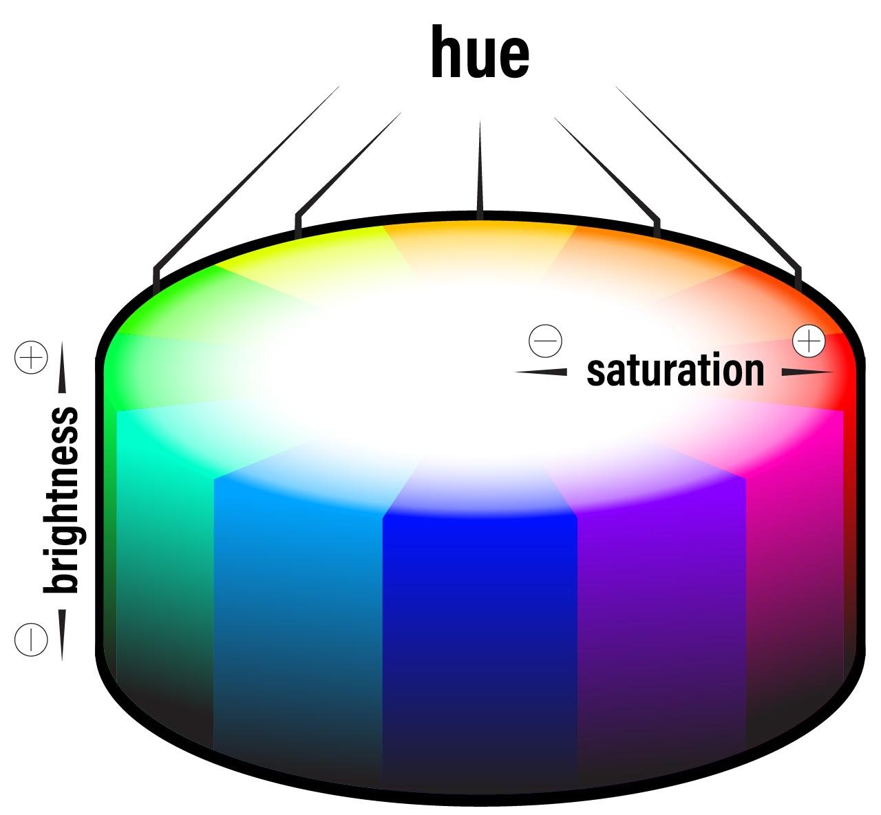 3-dimensional color wheel