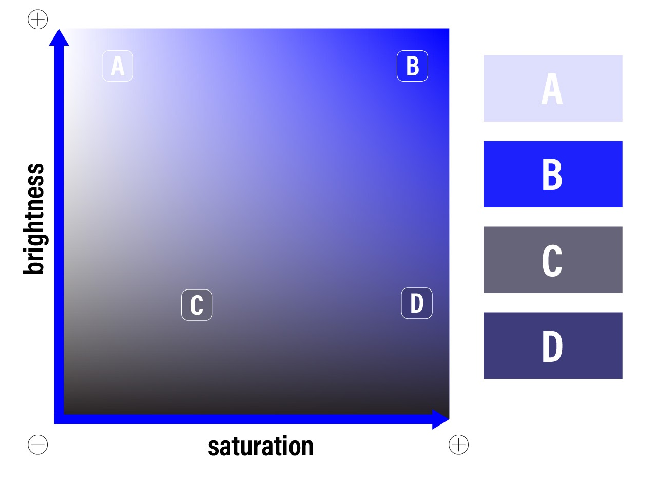 Blue brightness and saturation levels