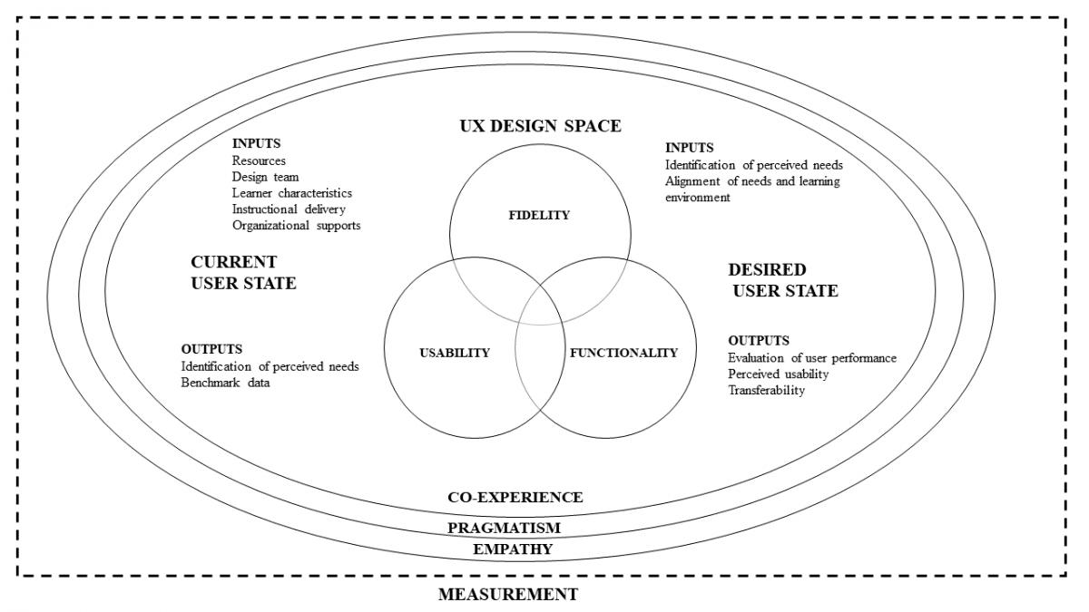 User experience design framework