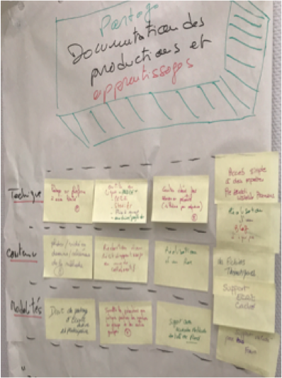 Paper and post-its used for collaboration