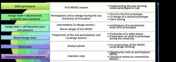 MOOC co-design timeline