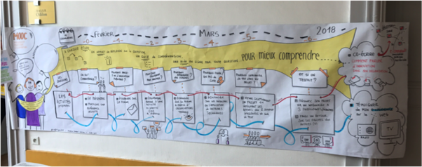 Paper banner with visual representation of MOOC sequence timeline