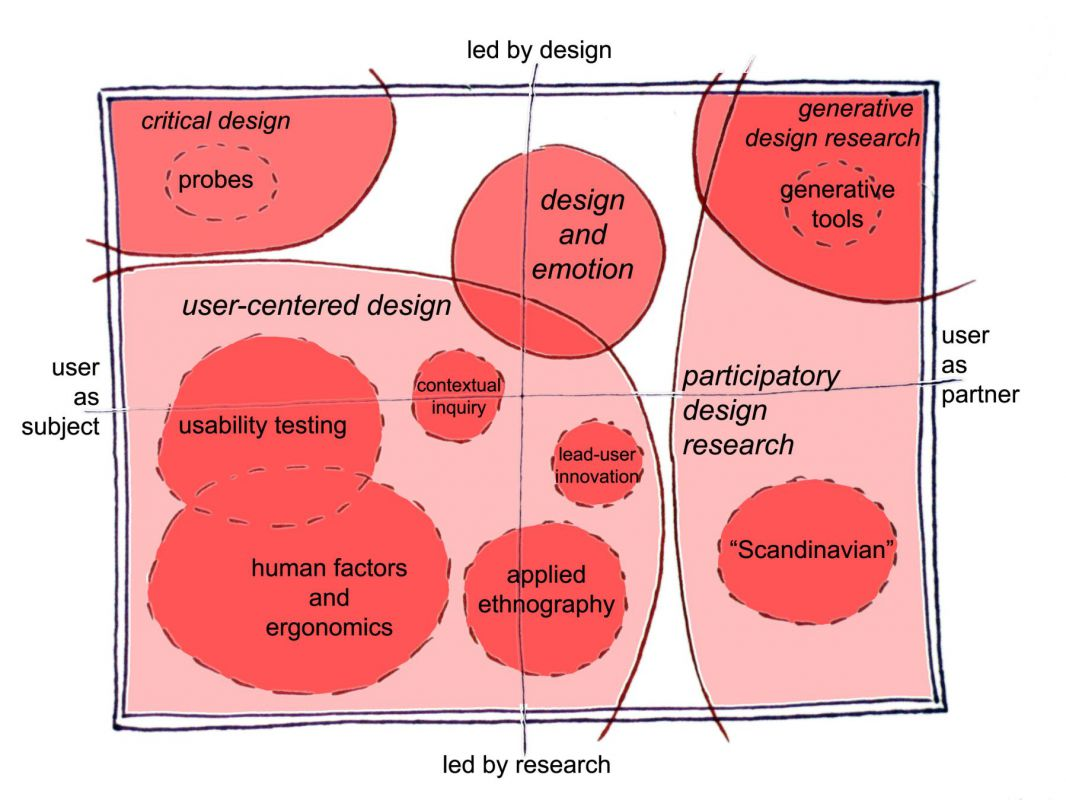 Diagram of human-centered design research