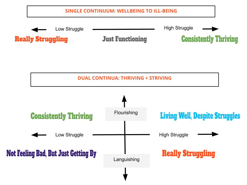 dual_model_of_wellbeing.png