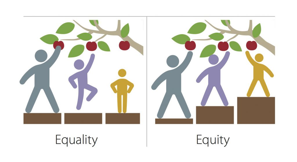 "What does equity mean for ""open""? ""Equity vs Equality"""