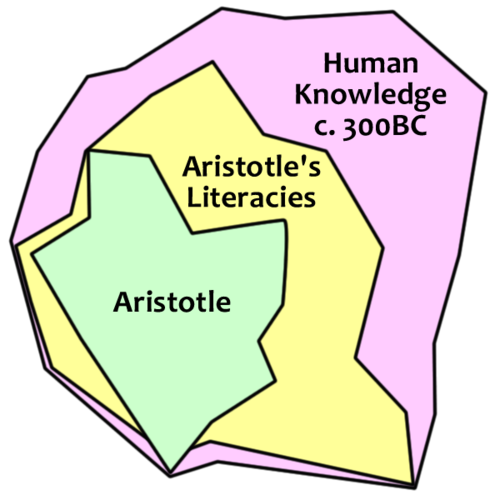Aristotle's Knowledge