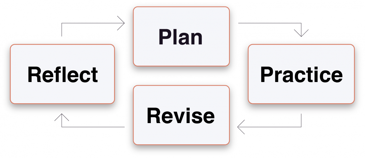The Mindful Writing Cycle: Plan, Practice, Revise, Reflect