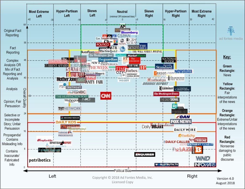Media-Bias-Chart_4.0_Standard_License-min-1024x791.jpg