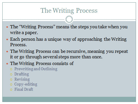 Writing Process Original Slide.jpg