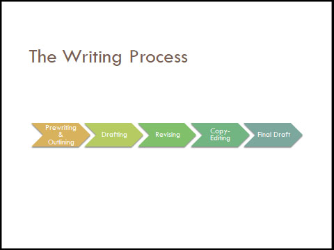 Writing Process Revised Slide.jpg