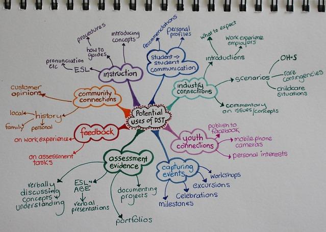 Mindmap of DST.jpg